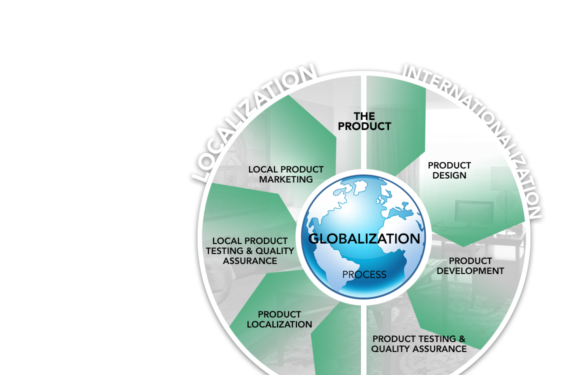 e globalization and product market development Globalization is transforming the ways in by modeling how trade and technological upgrading affect product prices and the world market for mexico is mainly.